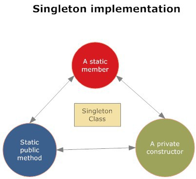 Singleton_Implementation